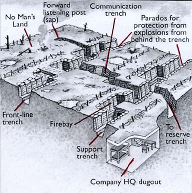 trench construction in world war i diana overbey rh dianaoverbey wordpress com WW1 Trenches Today WW1 Trenches Today
